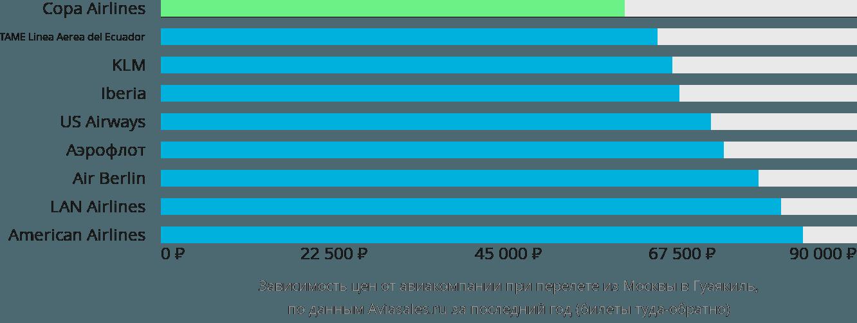 Динамика цен в зависимости от авиакомпании, совершающей перелет из Москвы в Гуаякиль