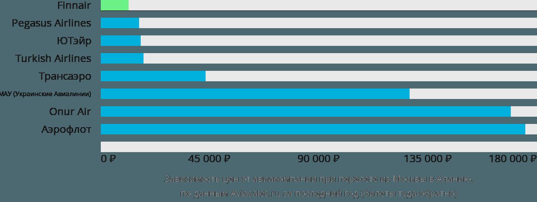 Динамика цен в зависимости от авиакомпании, совершающей перелет из Москвы в Аланию