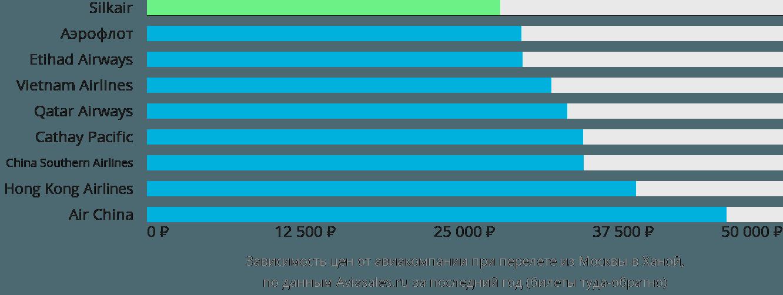 Динамика цен в зависимости от авиакомпании, совершающей перелет из Москвы в Ханой