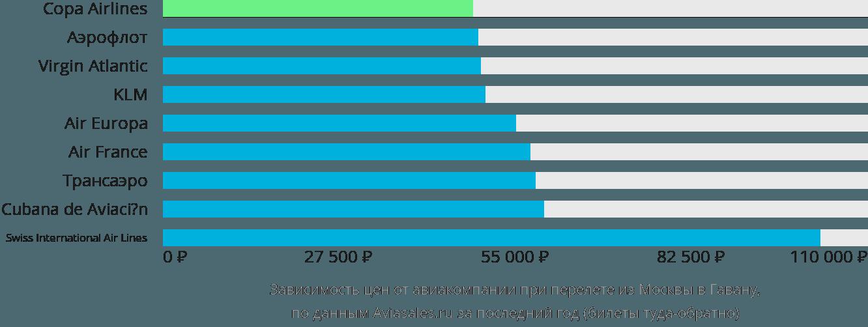 Динамика цен в зависимости от авиакомпании, совершающей перелет из Москвы в Гавану
