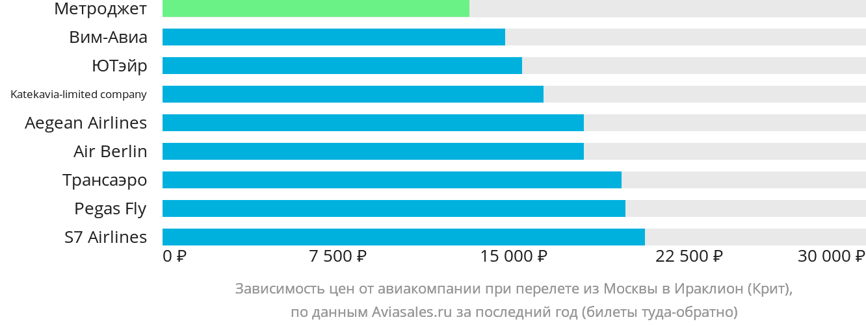 Динамика цен в зависимости от авиакомпании, совершающей перелет из Москвы в Ираклион (Крит)