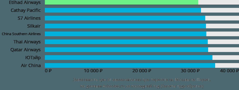 Динамика цен в зависимости от авиакомпании, совершающей перелет из Москвы на Пхукет