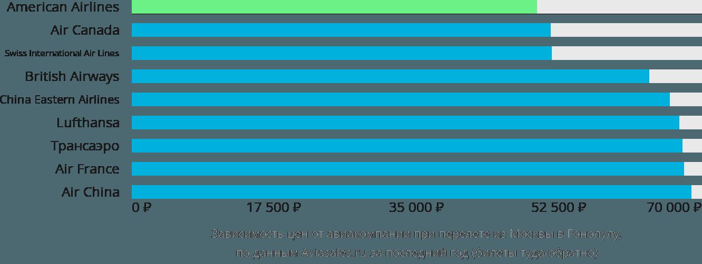 Динамика цен в зависимости от авиакомпании, совершающей перелет из Москвы в Гонолулу