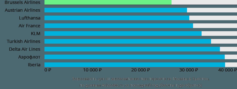 Динамика цен в зависимости от авиакомпании, совершающей перелет из Москвы в Хьюстон