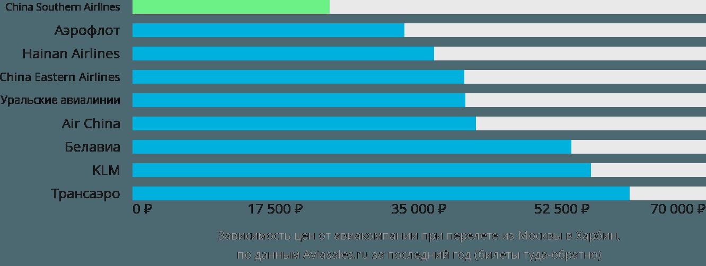 Динамика цен в зависимости от авиакомпании, совершающей перелет из Москвы в Харбин