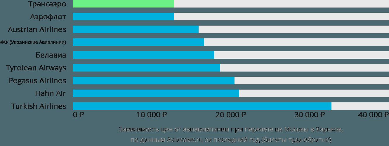 Динамика цен в зависимости от авиакомпании, совершающей перелет из Москвы в Харьков