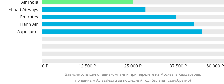 Динамика цен в зависимости от авиакомпании, совершающей перелет из Москвы в Хайдарабад