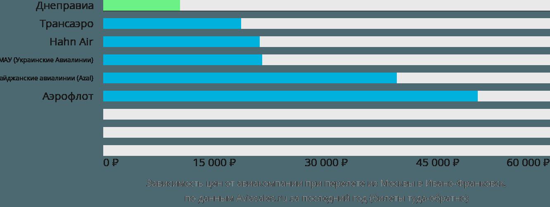 Динамика цен в зависимости от авиакомпании, совершающей перелет из Москвы в Ивано-Франковск