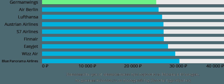 Динамика цен в зависимости от авиакомпании, совершающей перелет из Москвы в Исландию