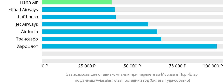 Динамика цен в зависимости от авиакомпании, совершающей перелет из Москвы в Порт-Блэр