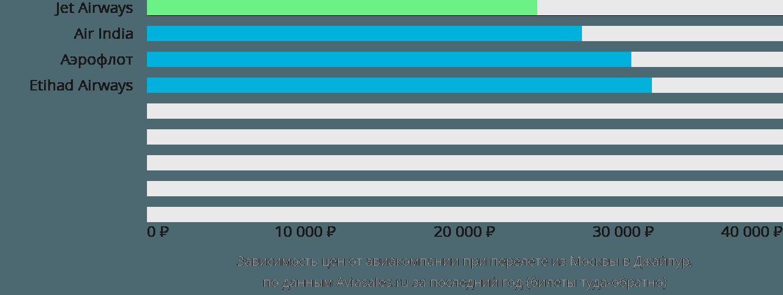 Динамика цен в зависимости от авиакомпании, совершающей перелет из Москвы в Джайпур