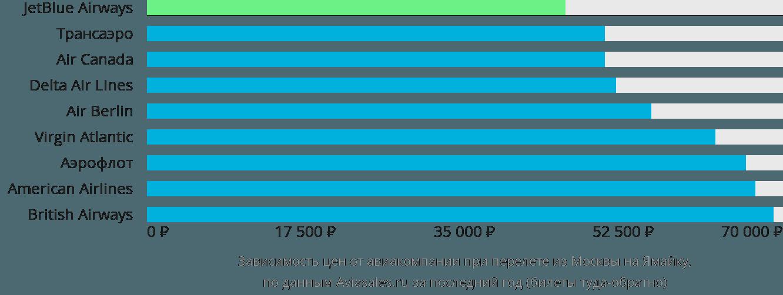Динамика цен в зависимости от авиакомпании, совершающей перелет из Москвы на Ямайку