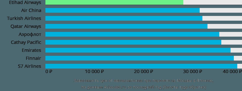 Динамика цен в зависимости от авиакомпании, совершающей перелёт из Москвы в Японию