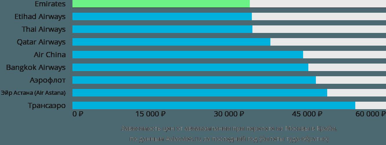 Динамика цен в зависимости от авиакомпании, совершающей перелет из Москвы в Краби