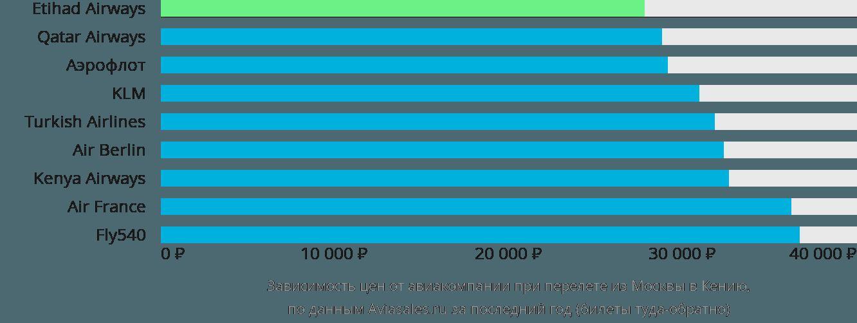 Динамика цен в зависимости от авиакомпании, совершающей перелет из Москвы в Кению