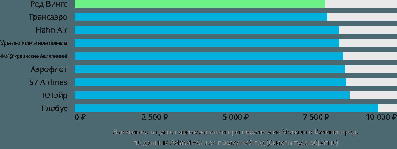 Динамика цен в зависимости от авиакомпании, совершающей перелет из Москвы в Калининград