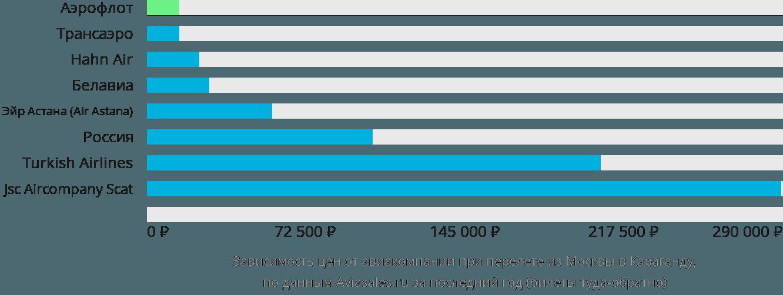 Динамика цен в зависимости от авиакомпании, совершающей перелет из Москвы в Караганду