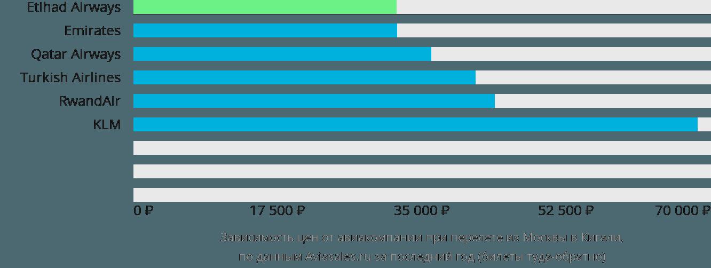 Динамика цен в зависимости от авиакомпании, совершающей перелет из Москвы в Кигали