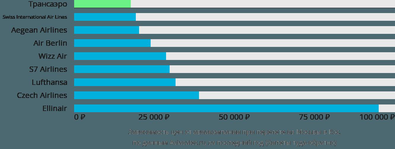 Динамика цен в зависимости от авиакомпании, совершающей перелет из Москвы в Кос