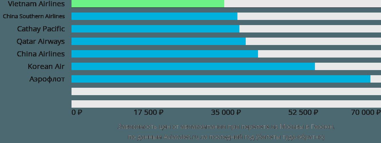 Динамика цен в зависимости от авиакомпании, совершающей перелет из Москвы в Гаосюн