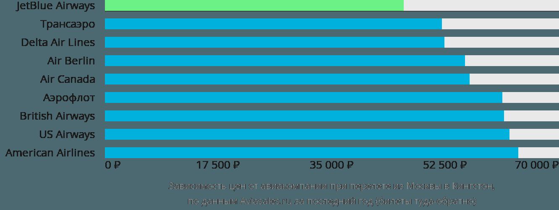Динамика цен в зависимости от авиакомпании, совершающей перелет из Москвы в Кингстон