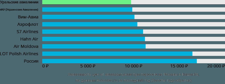 Динамика цен в зависимости от авиакомпании, совершающей перелет из Москвы в Кишинёв