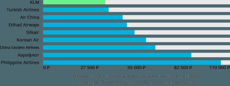 Динамика цен в зависимости от авиакомпании, совершающей перелет из Москвы в Калибо