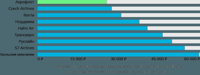 Динамика цен в зависимости от авиакомпании, совершающей перелет из Москвы в Карловы Вары