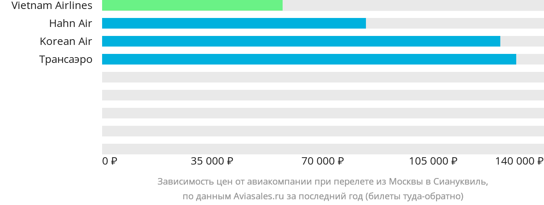Динамика цен в зависимости от авиакомпании, совершающей перелет из Москвы в Сиануквиль