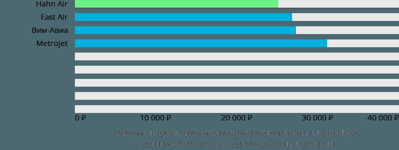 Динамика цен в зависимости от авиакомпании, совершающей перелет из Москвы в Курган-Тюбе
