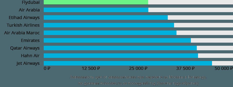 Динамика цен в зависимости от авиакомпании, совершающей перелет из Москвы в Катманду