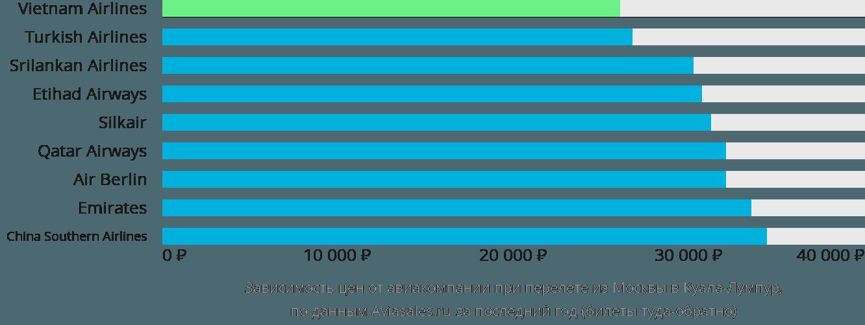 Динамика цен в зависимости от авиакомпании, совершающей перелет из Москвы в Куала-Лумпур