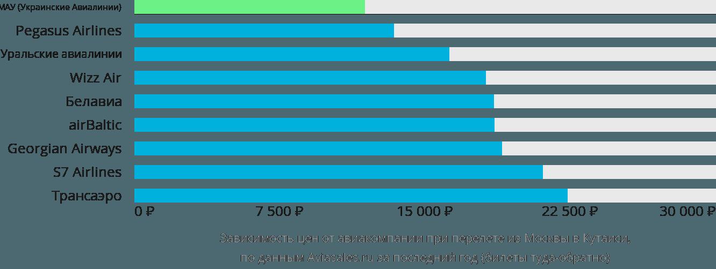Динамика цен в зависимости от авиакомпании, совершающей перелет из Москвы в Кутаиси