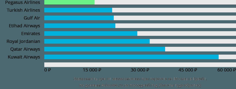 Динамика цен в зависимости от авиакомпании, совершающей перелёт из Москвы в Кувейт