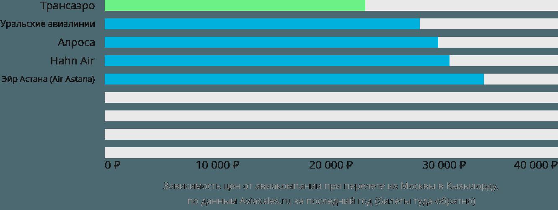 Динамика цен в зависимости от авиакомпании, совершающей перелет из Москвы в Кызылорду