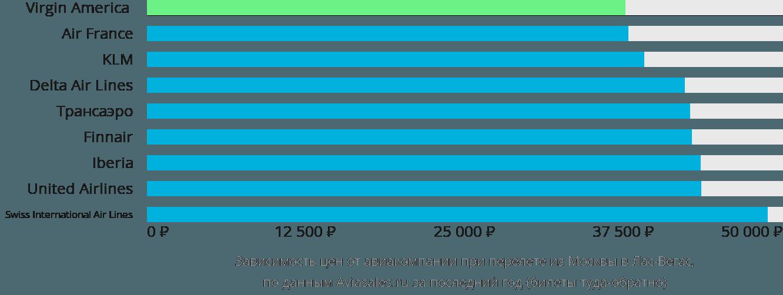 Динамика цен в зависимости от авиакомпании, совершающей перелет из Москвы в Лас-Вегас