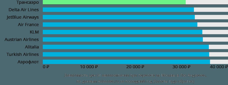 Динамика цен в зависимости от авиакомпании, совершающей перелет из Москвы в Лос-Анджелес