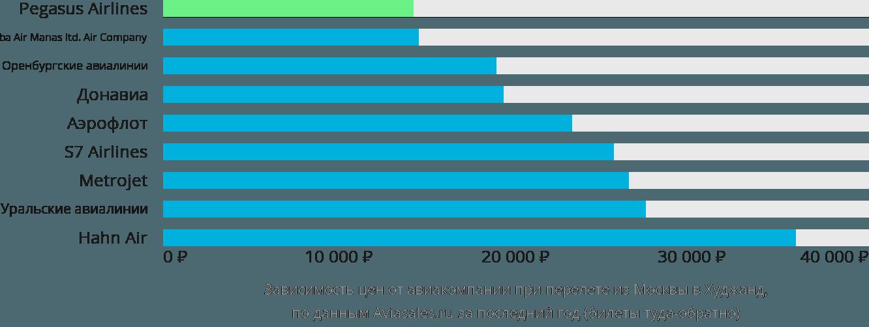 Динамика цен в зависимости от авиакомпании, совершающей перелет из Москвы в Худжанд