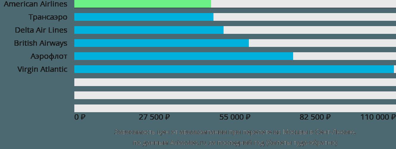 Динамика цен в зависимости от авиакомпании, совершающей перелёт из Москвы в Сент-Люсию