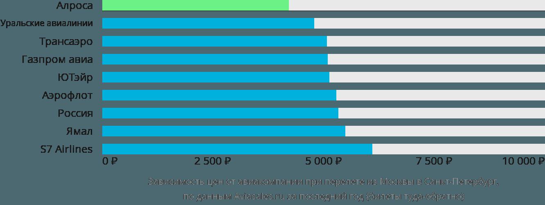 Динамика цен в зависимости от авиакомпании, совершающей перелет из Москвы в Санкт-Петербург