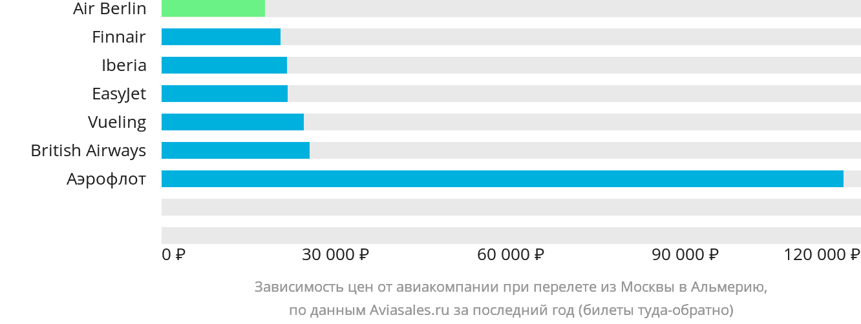 Динамика цен в зависимости от авиакомпании, совершающей перелет из Москвы в Альмерию
