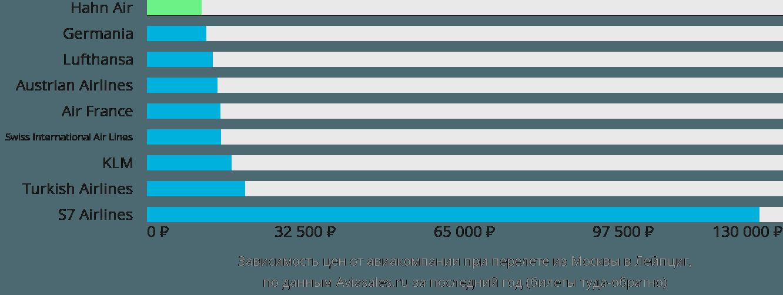 Динамика цен в зависимости от авиакомпании, совершающей перелет из Москвы в Лейпциг