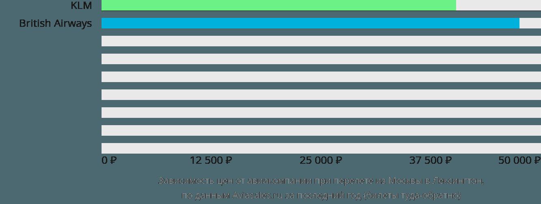 Динамика цен в зависимости от авиакомпании, совершающей перелет из Москвы в Лексингтон