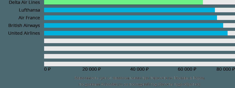Динамика цен в зависимости от авиакомпании, совершающей перелет из Москвы в Кауаи