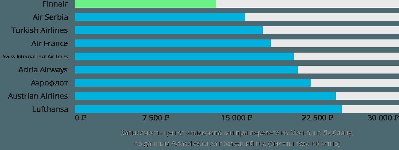Динамика цен в зависимости от авиакомпании, совершающей перелет из Москвы в Любляну
