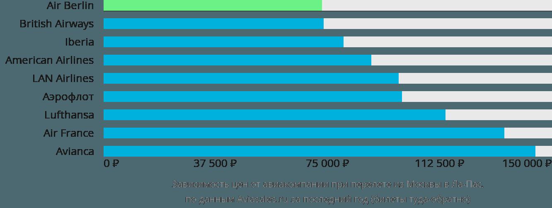 Динамика цен в зависимости от авиакомпании, совершающей перелет из Москвы в Ла-Пас