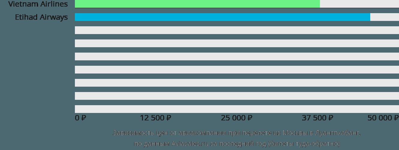 Динамика цен в зависимости от авиакомпании, совершающей перелет из Москвы в Луангпхабанг