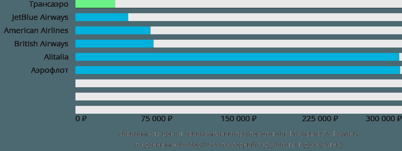 Динамика цен в зависимости от авиакомпании, совершающей перелет из Москвы в Ла-Роману