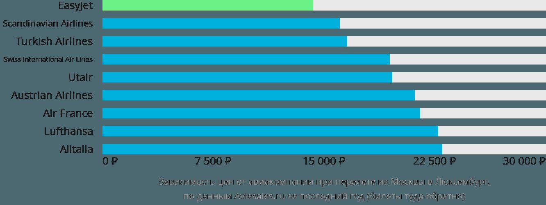Динамика цен в зависимости от авиакомпании, совершающей перелет из Москвы в Люксембург