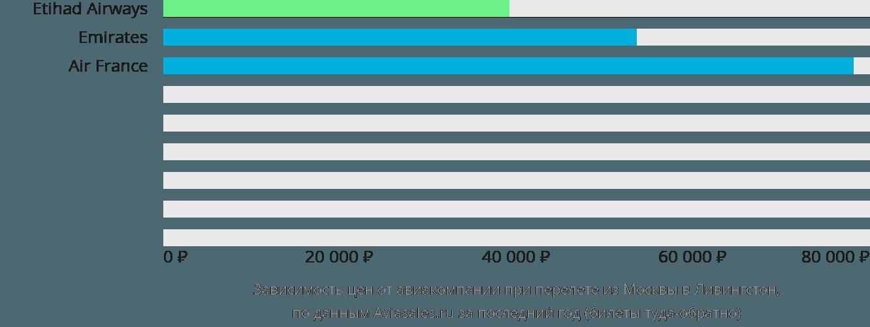Динамика цен в зависимости от авиакомпании, совершающей перелет из Москвы в Ливингстон